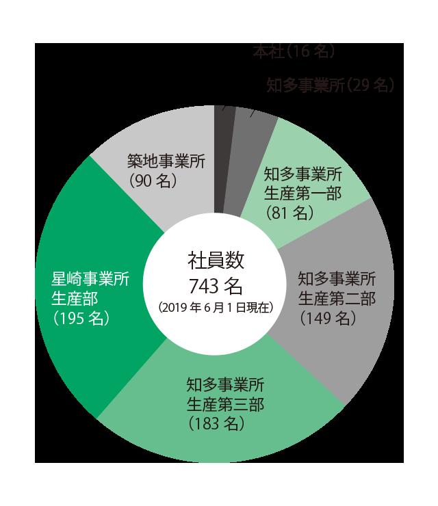 社員数グラフ