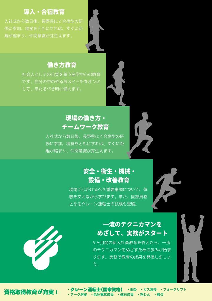 導入・合宿教育・・・入社式から数日後、長野県にて合宿型の研修に参加。寝食をともにすれば、すぐに距離が縮まり、仲間意識が芽生えます。 働き方教育・・・社会人としての自覚を養う座学中心の教育です。自分の中のやる気スイッチをオンにして、来たるべき時に備えます。 現場の働き方・チームワーク教育体験・・・入社式から数日後、長野県にて合宿型の研修に参加。寝食をともにすれば、すぐに距離が縮まり、仲間意識が芽生えます。 安全・衛生・機械・設備・改善教育・・・現場で心がけるべき重要事項について、体験を交えながら学びます。また、国家資格となるクレーン運転士の試験も受験。 一流のテクニカマンをめざして、実務がスタート・・・5ヶ月間の新入社員教育を終えたら、一流のテクニカマンをめざすための歩みが始まります。実務で教育の成果を発揮しましょう。 資格取得教育が充実!・・・「・クレーン運転士(国家資格)・玉掛・ガス溶接・フォークリフト・アーク溶接・低圧電気取扱・磁石取扱・粉じん・酸欠」